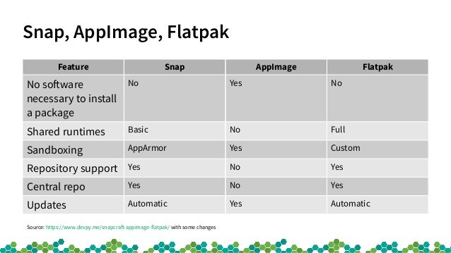 Flatpak and AppImage usage on openSUSE