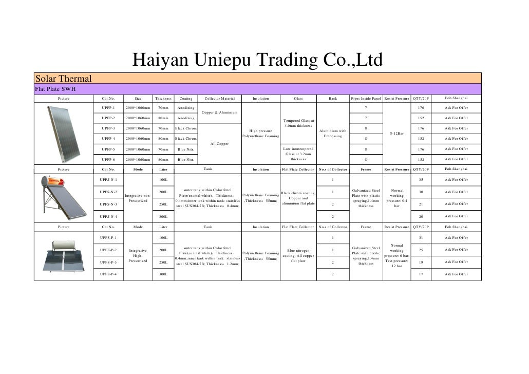 Haiyan Uniepu Trading Co.,LtdSolar ThermalFlat Plate SWH       Picture    Cat.No.        Size          Thickness     Coati...