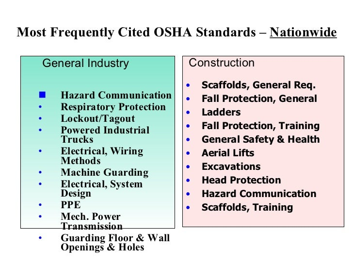 5. Most Frequently Cited OSHA ...