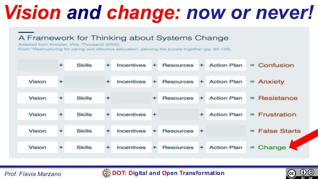 DOT: Digital and Open TransformationProf. Flavia Marzano Vision and change: now or never!