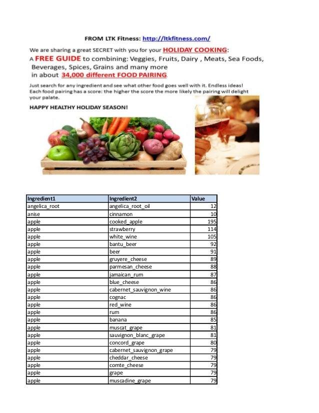 Ingredient1     Ingredient2                Valueangelica_root   angelica_root_oil                   12anise           cinn...