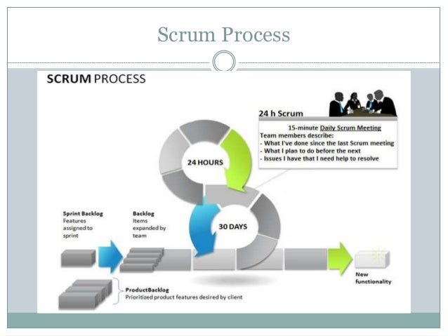 reason making development teams accountable for short project cycles System life cycle process models: iterative from  difficult to map because many different project cycles are  works well with small teams,.