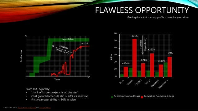 FLAWLESS OPPORTUNITY Production Time Expectation Actual Getting the actual start-up profile to match expectations 0 10 20 ...