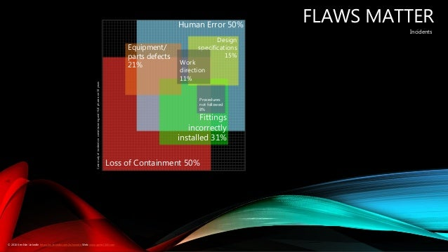 FLAWS MATTER Loss of Containment 50% Human Error 50% Fittings incorrectly installed 31% Procedures not followed 8% Equipme...
