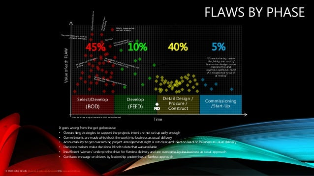 """FLAWS BY PHASE Data from case study of more than 3000 lessons learned """"Commissioning: when the frisky tom cats of innovati..."""