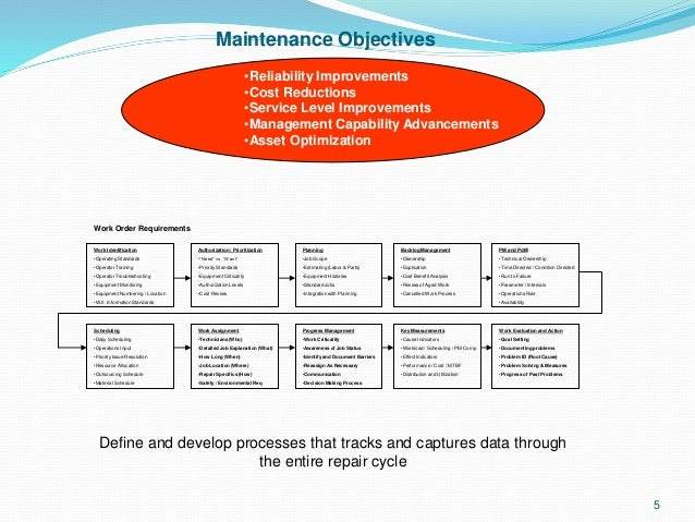 the objectives of maintenance management