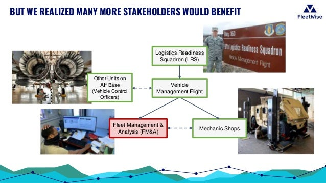 BUT WE REALIZED MANY MORE STAKEHOLDERS WOULD BENEFIT Logistics Readiness Squadron (LRS) Mechanic Shops Other Units on AF B...