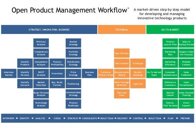 Open Product Management Workflow TM  Aus praktischer Erfahrung heraus entstanden  Schritt für Schritt Anleitung für Prod...