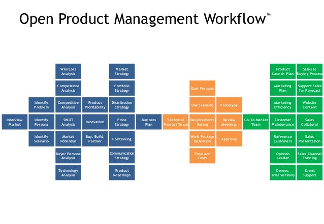 Open Product Management Workflow™ INTERVIEW IDENTIFY ANALYZE CHECK STRATEGY CONSOLIDATE BUILD TEAM DELIVERY CONTROL BUILD ...