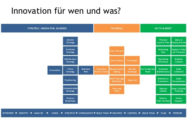 Strategie & Positionierung Time and Costs User Persona Work Package Definition Use Scenario Communication Strategy Product...