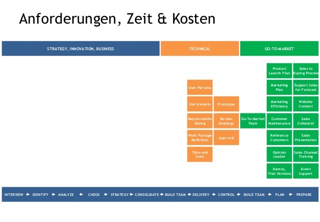 Interview & Identifizieren Time and Costs User Persona Work Package Definition Use Scenario Communication Strategy Product...