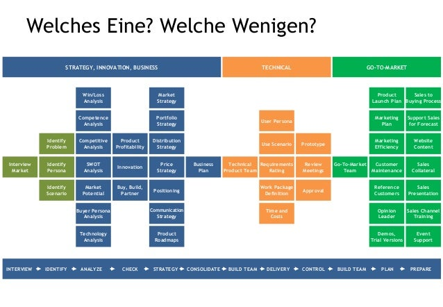 Hilfe bei Entscheidungen Time and Costs User Persona Work Package Definition Use Scenario Communication Strategy Product R...