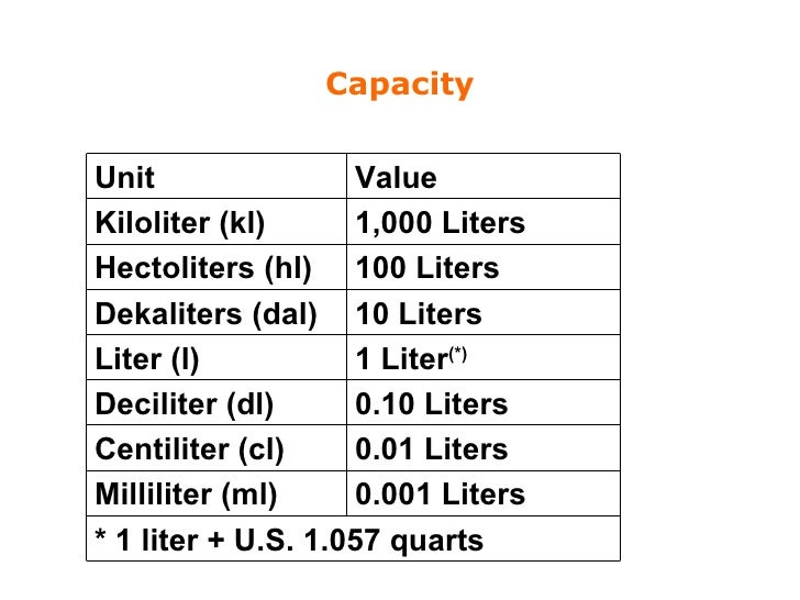 how to change litres into millilitres