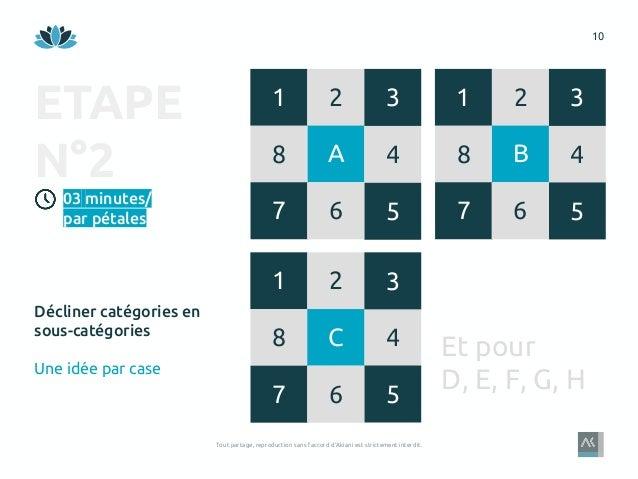 10 Tout partage, reproduction sans l'accord d'Akiani est strictement interdit. A8 1 2 4 57 3 ETAPE N°2 Décliner catégories...