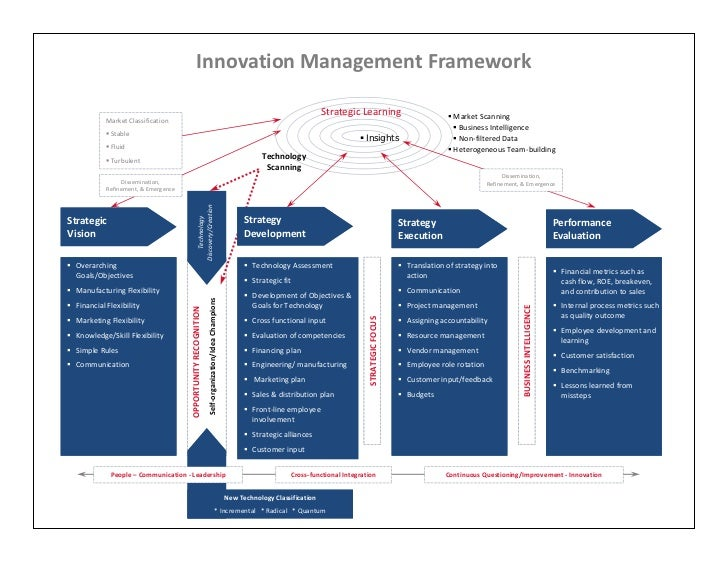 InnovationManagementFramework                                                                                           ...