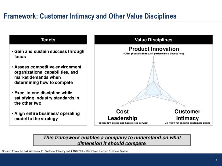 customer intimacy and other value disciplines Maintain threshold standards on other dimensions of value what are value disciplines customer intimacy company excels in customer attention and customer service.