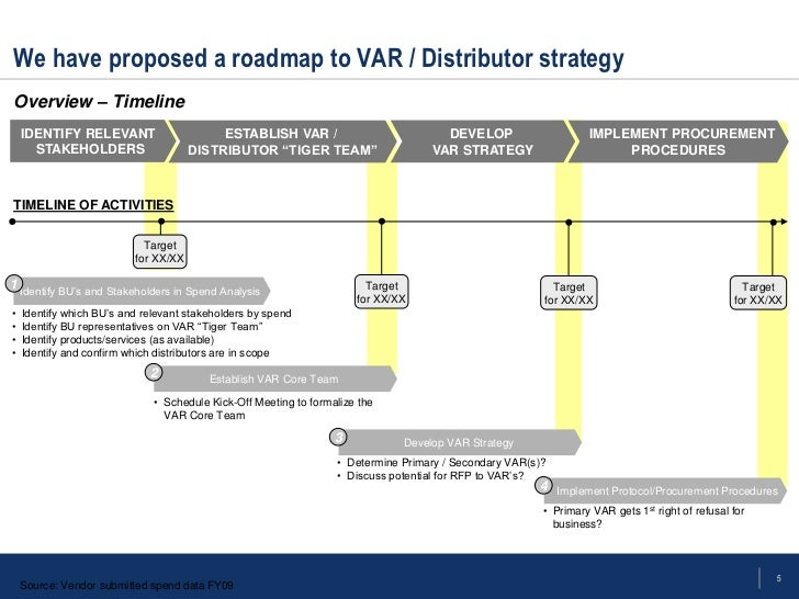 Technology vars sourcing strategy template for Procurement category strategy template