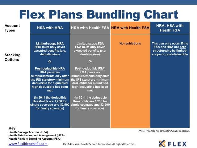 Flex Plans Bundling Chart Health Fsa Hra Hsa