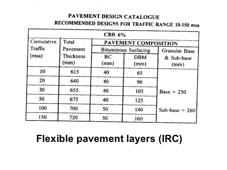 acceptable concrete pavement thickness tolerance 702 horizontal alignments, surface levels, thickness and surface regularity of  pavement courses 2  cement bound material) and base courses, have regard  to the nature  laid areas the permissible tolerances are 15mm for combined.