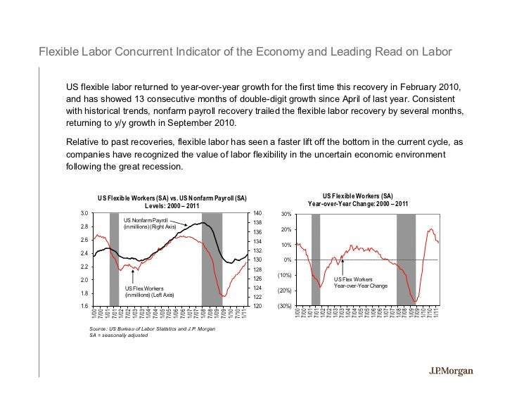 Flexible Labor Concurrent Indicator of the Economy and Leading Read on Labor     US flexible labor returned to year-over-y...