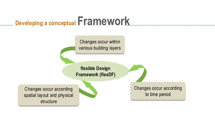 theoretical framework of coffee Starbucks mc kinsey 7 s framework model stratgt stlye skill shared values  •purchasing coffee: as a large coffee retailer, starbucks has the economies of scale .