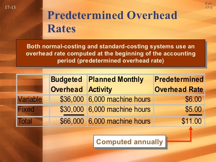 predetermined overhead rates flexible budgets and 2014-12-5  chapter 3 predetermined overhead rates, flexible budgets, and absorption/variable costing  documents similar to chapter 3 predetermined foh rates skip carousel carousel previous carousel next chapter 10 relevant inform uploaded by costacct1 mba 504 ch11 solutions uploaded by.