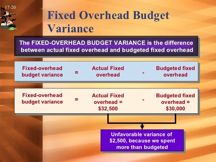 predetermined overhead rates flexible budgets and Flexible budgets and overhead analysis  a flexible budget is a plan which provides  a pro rata cost is calculated using the predetermined fixed overhead rate .