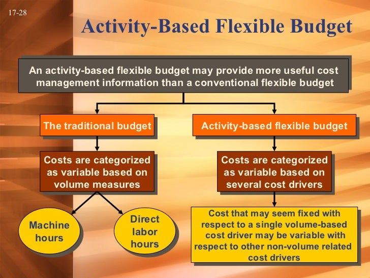 The flex in the flexible budget relates solely to variable costs