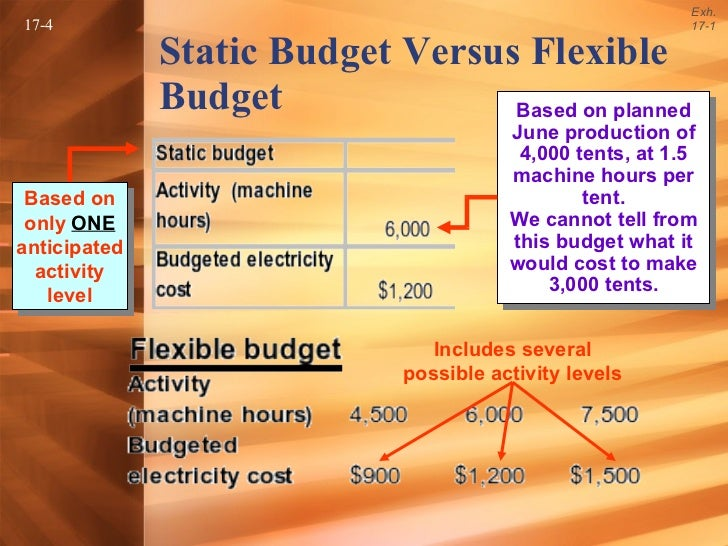 predetermined overhead rates flexible budgets and Flexible budgets & overhead costs  normal costing 17- manufacturing overhead work-in-process inventory actual overhead applied overhead actual hours predetermined overhead rate x applied overhead actual hours predetermined overhead rate x the difference between normal costing and standard costing lies in the quantity of hours used exh 17-4.