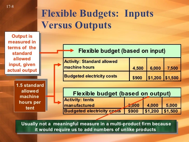 flexible budgets A flexible budget is a budget that shows differing levels of revenue and expense , based on the amount of sales activity that actually occurs typically, actual revenues or actual units sold are inserted into a flexible budget model, and budgeted expense levels are automatically generated by.