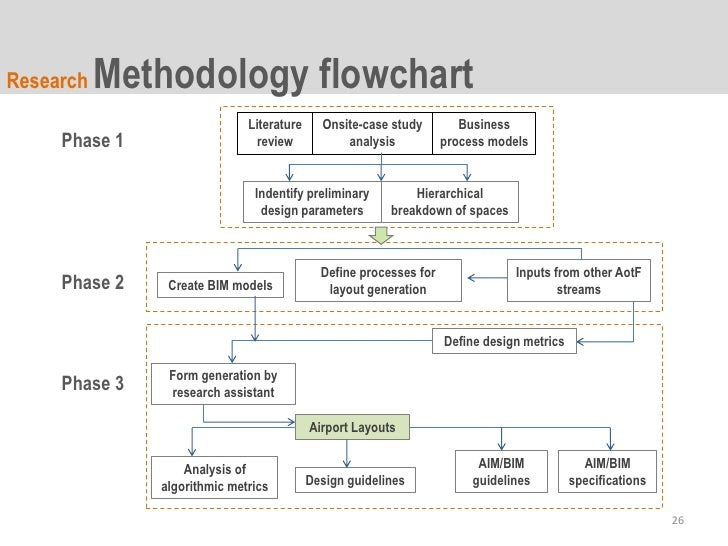 dissertation methodology research design
