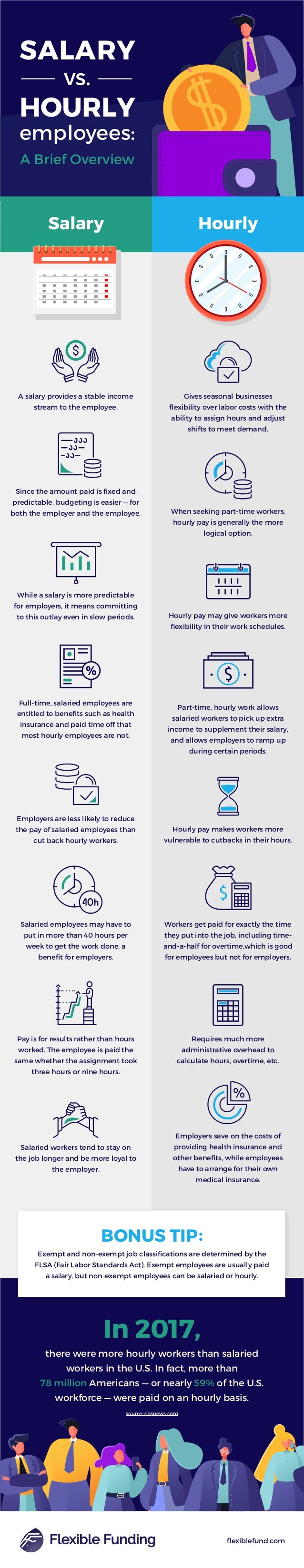 SALARY vs. HOURLY employees: A Brief Overview A salary provides a stable income stream to the employee. Since the amount p...