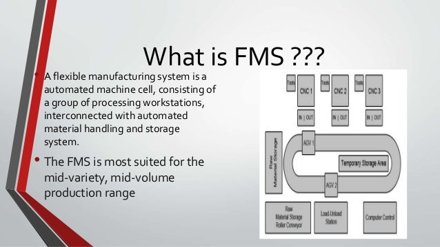 concept of flexible manufacturing systems In modern manufacturing industry, the ever-changing turbulent environment as well as the strong competition among companies require manufacturing systems that are easily upgradable and into which new technologies can be readily integrated indispensable requirements for modern flexible and reconfigurable manufacturing systems are related to.