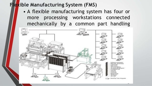 Flexible Manufacturing System Fms