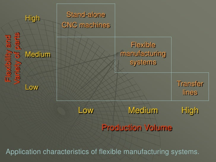 Flexible Manufacturing Systems V2 090310