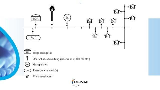 Groen gasproductie ketenlay outOpwerking en Injectiein het gasnet vindtplaats in het centrum