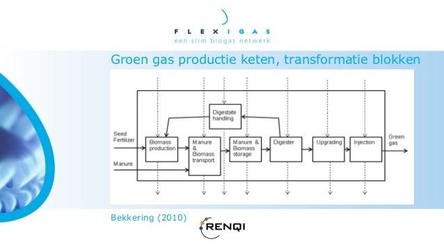 Groen gas ketenmodel resultaten           Bekkering (2010)