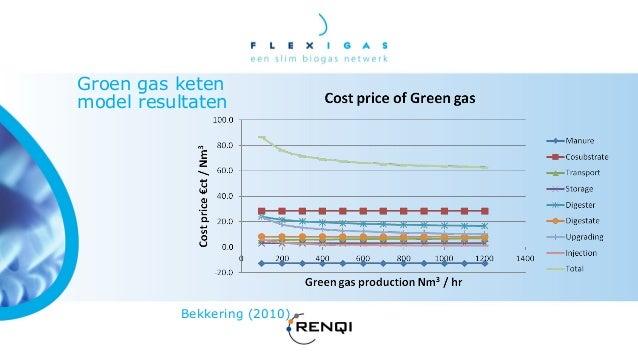 Groen gas productie keten, transformatie blokken