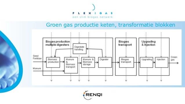 Groen gas ketenmet eenbiogas netwerkin een ster-vormOpwerking enInjectiein het gasnet vindtplaats bij de HUB