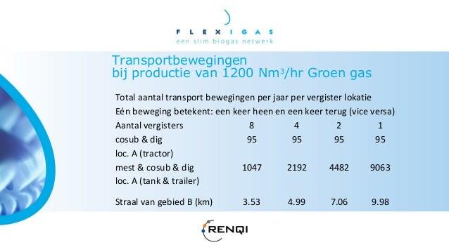 Biogas transport, enige waardenKosten Compressor per Nm3 Groen gas equivalentexclusief energie, afschrijvingtermijn 12 jaa...