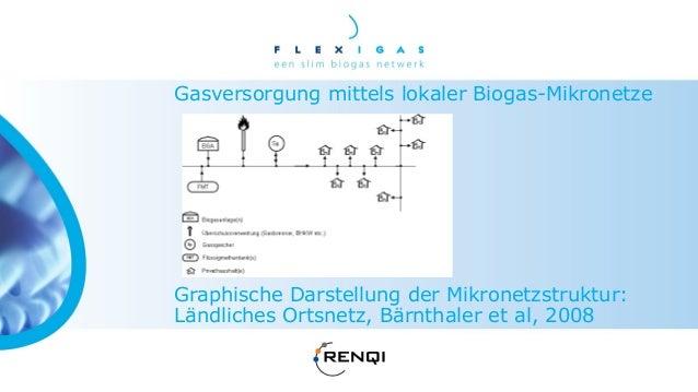 Groen gas productie keten, transformatie blokkenBekkering (2010)