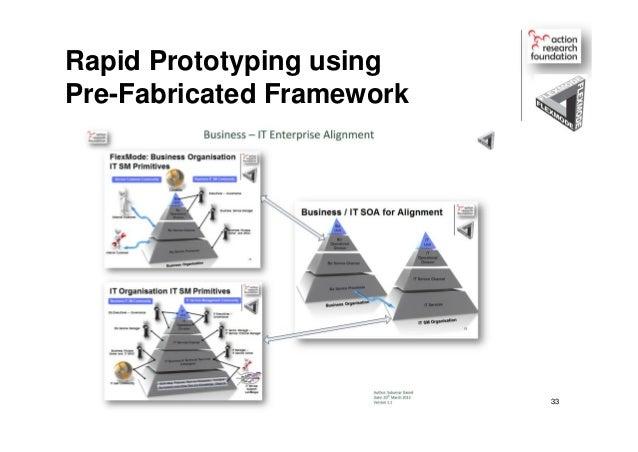 Flex mode framework architectural overview v 2.1 19-08-2013
