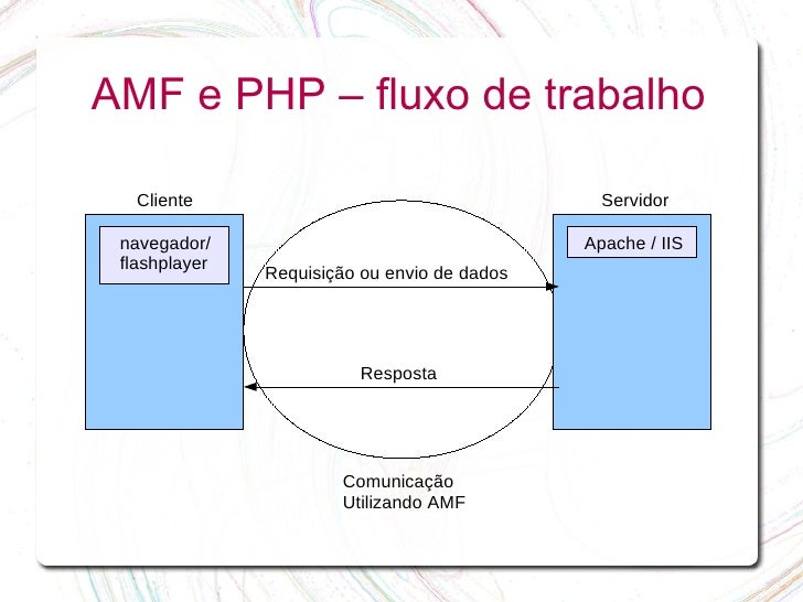 AMF e PHP – fluxo de trabalho     Cliente                                      Servidor   navegador/                      ...
