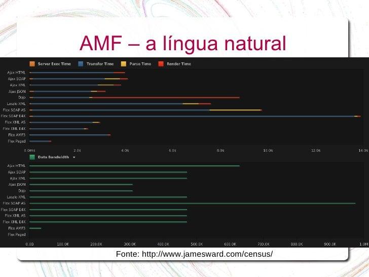 AMF – a língua natural        Fonte: http://www.jamesward.com/census/