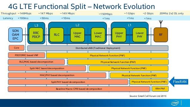 4g lte network architecture pdf