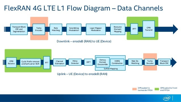 Nfv and sdn 4g lte and 5g wireless networks on intel r for Architecture 4g lte