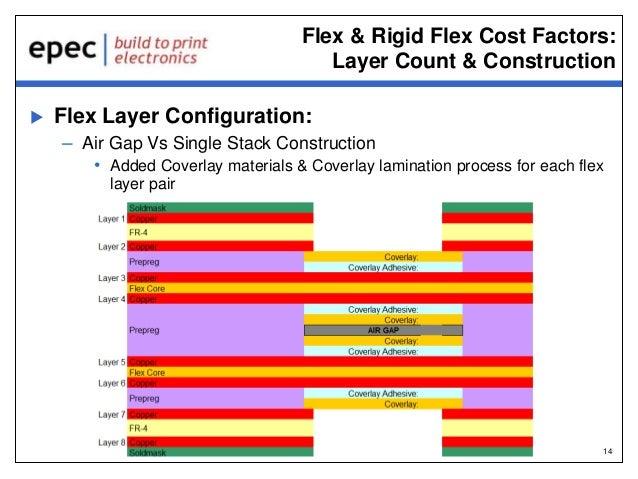 Flex & Rigid-Flex PCB's - Applications and Cost Drivers