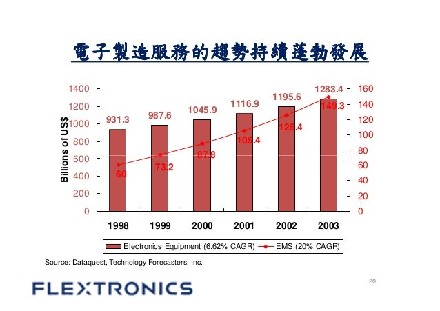 flextronics international Flex: get the latest flextronics international stock price and detailed information including flex news, historical charts and realtime prices.
