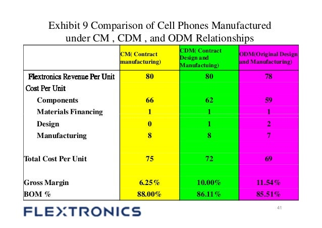 flextronics international essay Flextronics international, ltd - describes flextronics' evolution from providing outsourced manufacturing services for original equipment manufacturers (oems) in the electronics industry.