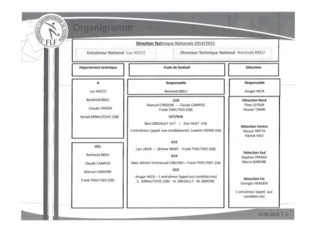 Flf tabelle